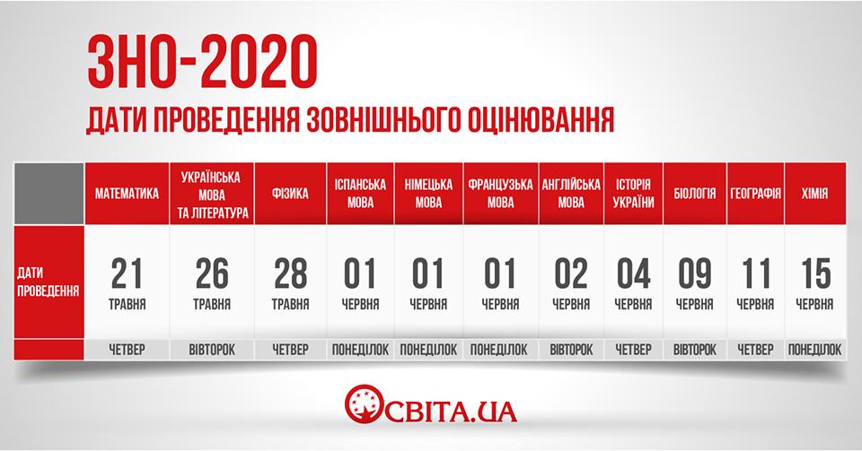 Графік проведення тестів ЗНО у 2020 році