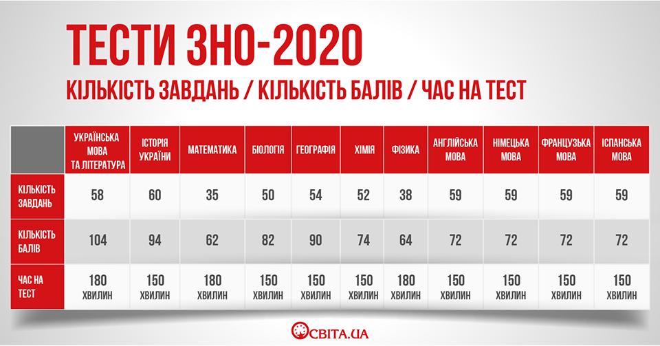 ТЕСТИ ЗНО-2020