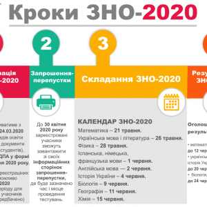 КРОКИ ЗНО-2020